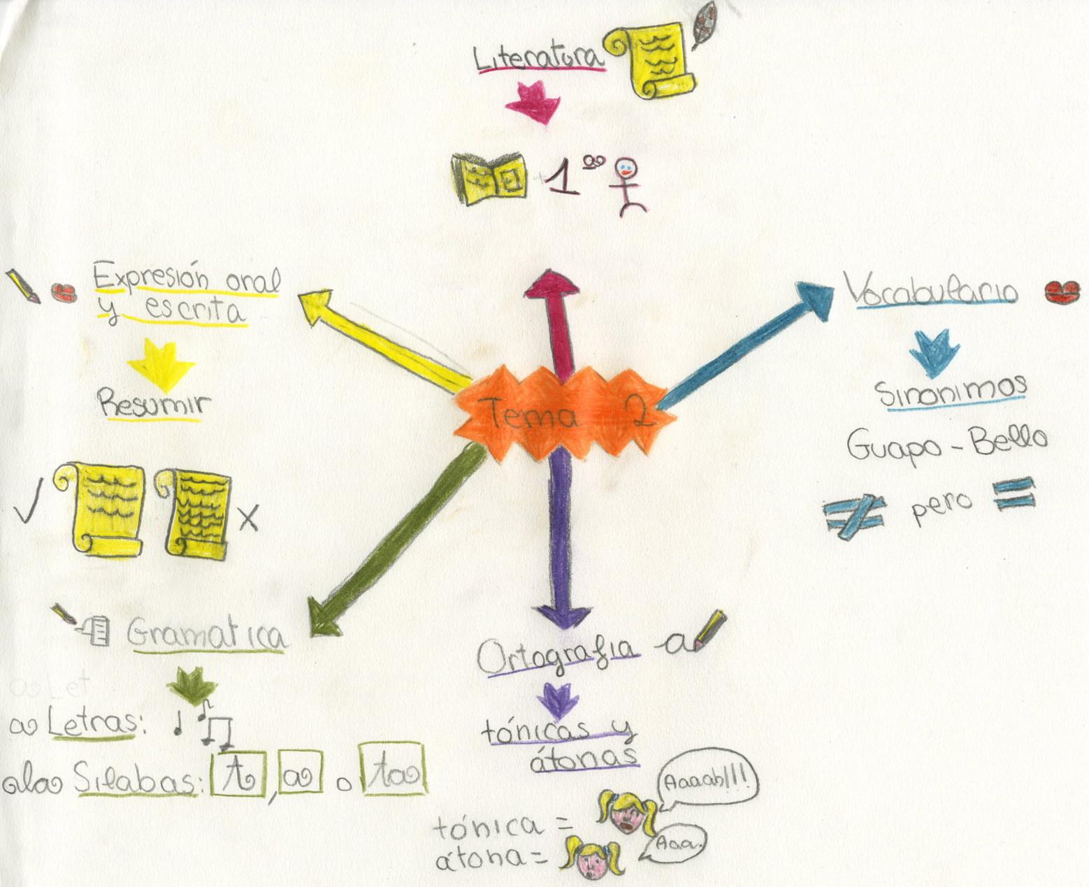 ejemplos-aprendizaje-visual