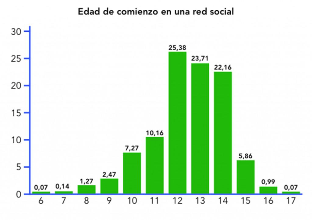 Fuente: Juventud y redes sociales: Motivaciones y usos preferentes (Colás, P., González, T. & de Pablos, J.).