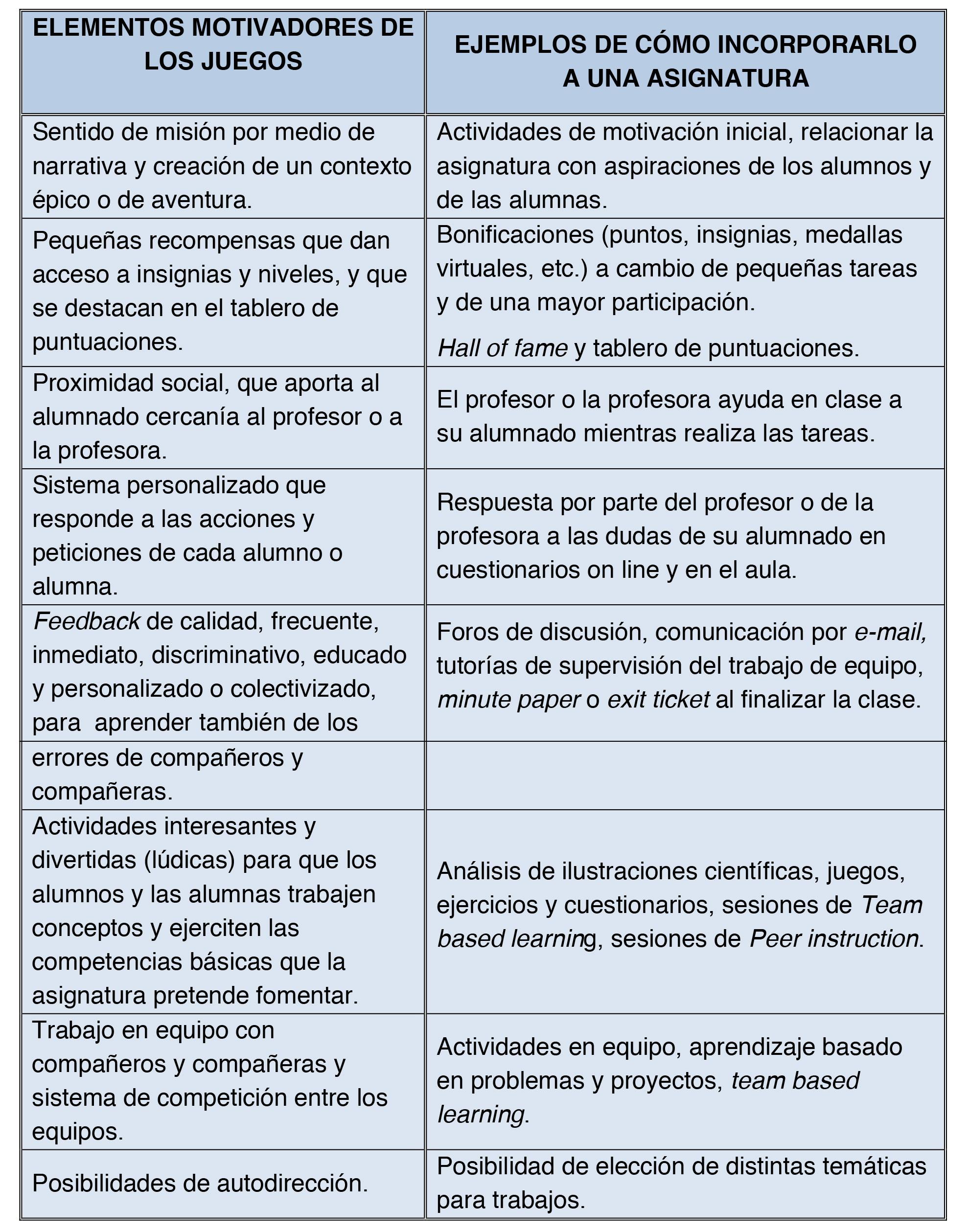 Microsoft Word - Gamificación.docx