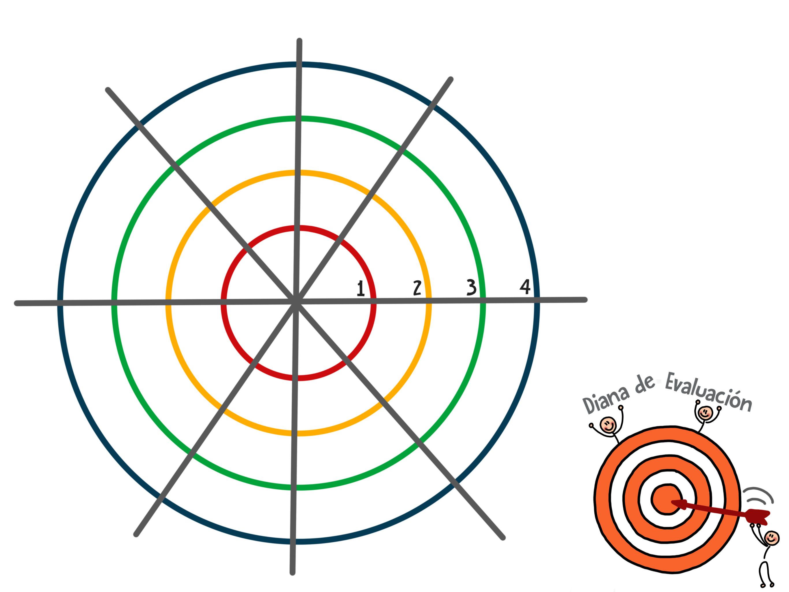 Resultado de imagen de dinámica de evaluación semáforo