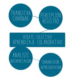 Claves del proyecto «Transigrafías», creado por Carlos J. Rodríguez e Ignasi López.